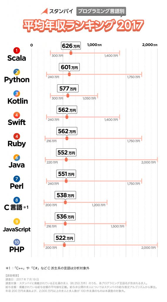 スタンバイ -プログラミング言語別 平均年収ランキング2017-